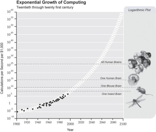 exponentialgrowthofcomputing-363843-12-1454359287298-n600