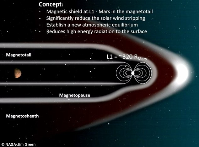 mars magnetic shield