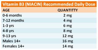 Vitamin-B3 (1)