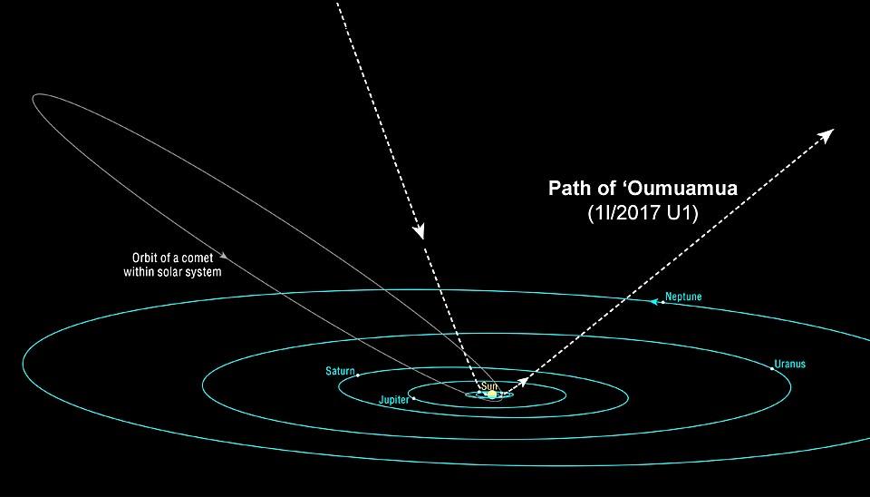 Oumuamua-Path-of