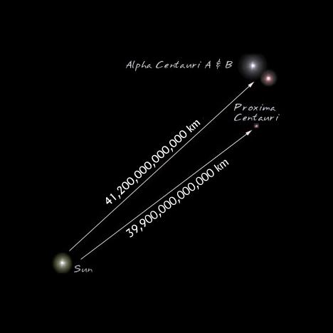 H απόσταση του Ήλιου από το πιό κοντινό του αστέρι (το Α του Κενταύρου)