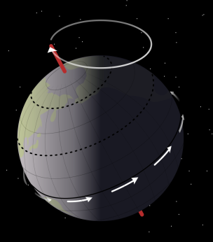 Earth_precession